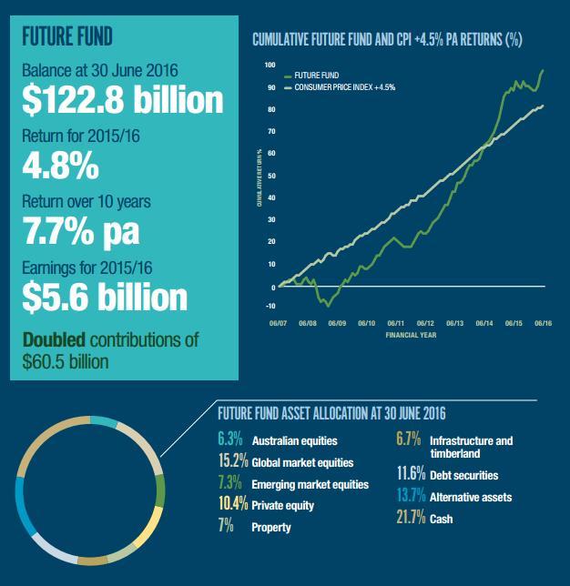 Future Fund Statistics