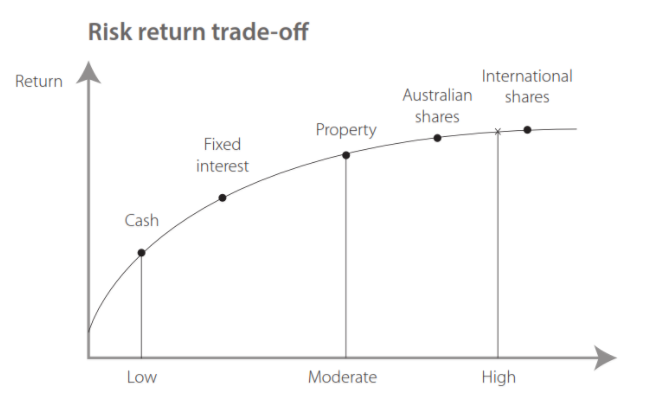 Risk return trade-off of asset classes